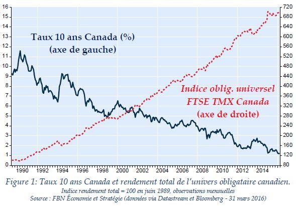 Taux obligations 10 ans et rendement FTSE obligataire