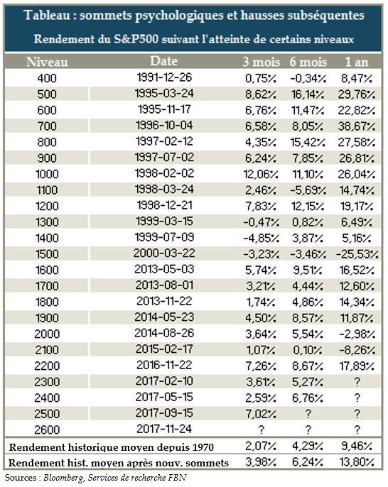 Rendement du S&P500 suivant l'atteinte de nouveaux sommets
