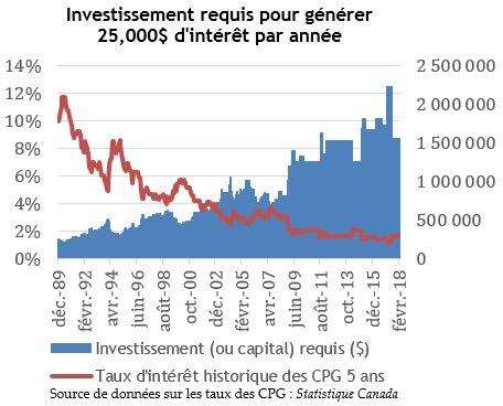 Investissement requis pour générer 25,000$ d'intérêt par année