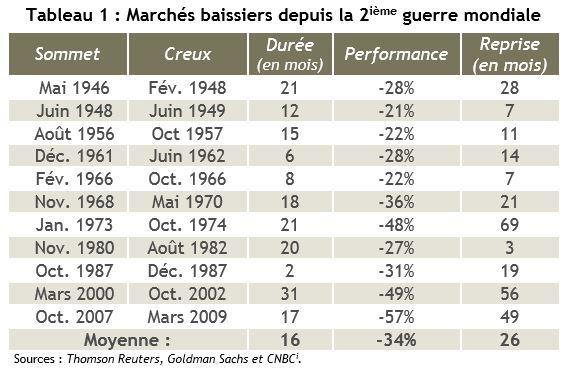 marchés baissiers depuis la 2e guerre mondiale