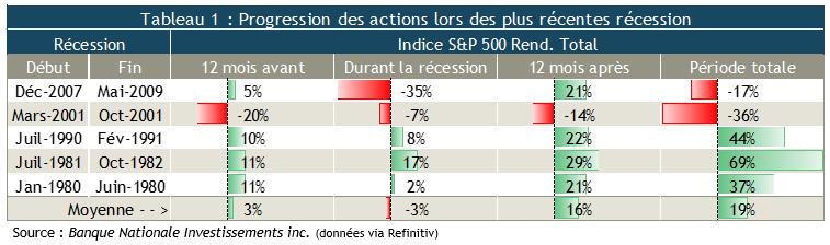 Les marchés et les récessions