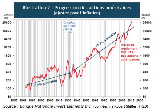 Progression des marchés