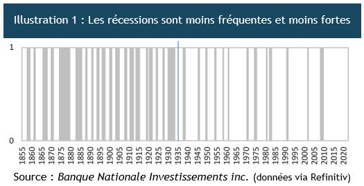 Récessions de 1855 à aujourd'hui