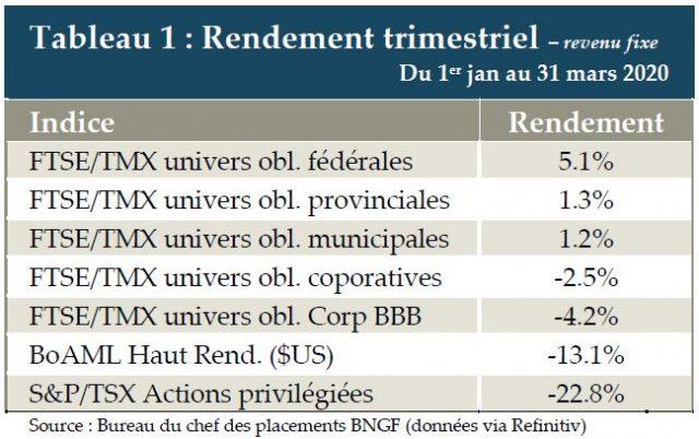Tableau 1 - Rendement FTSE-TMX