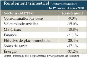 Tableau 2 - Rendement sectoriel S&P 500 mars 2020