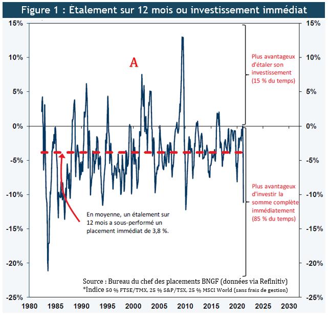 Figure 1 Achat périodique ou investissement immédiat